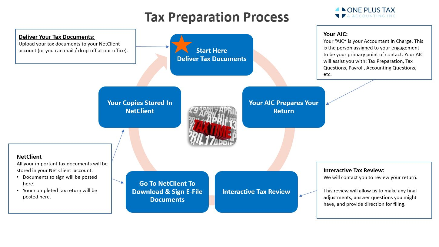 Tax Preparation Graphic Chart
